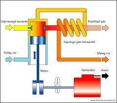 A jó fűtőrendszer alapja egy minőségi keringetőpompa